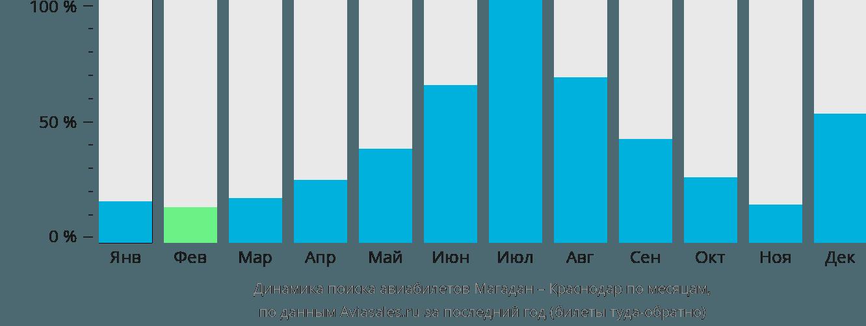 Динамика поиска авиабилетов из Магадана в Краснодар по месяцам