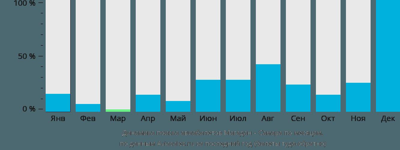 Динамика поиска авиабилетов из Магадана в Самару по месяцам
