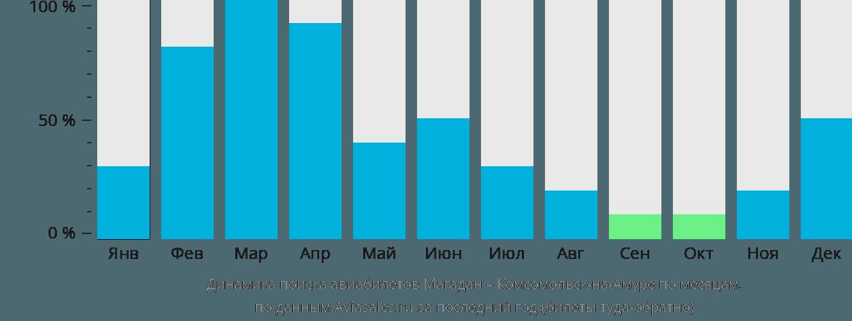 Динамика поиска авиабилетов из Магадана в Комсомольск-на-Амуре по месяцам