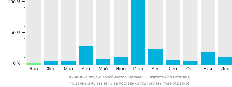 Динамика поиска авиабилетов из Магадана в Казахстан по месяцам