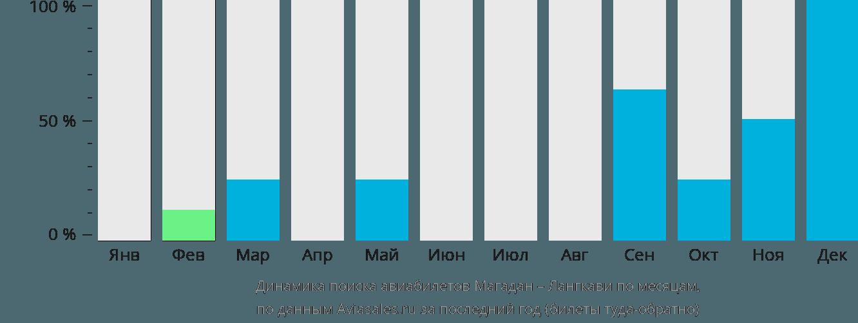 Динамика поиска авиабилетов из Магадана на Лангкави по месяцам