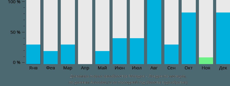 Динамика поиска авиабилетов из Магадана в Лондон по месяцам