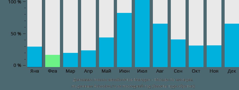 Динамика поиска авиабилетов из Магадана в Москву по месяцам