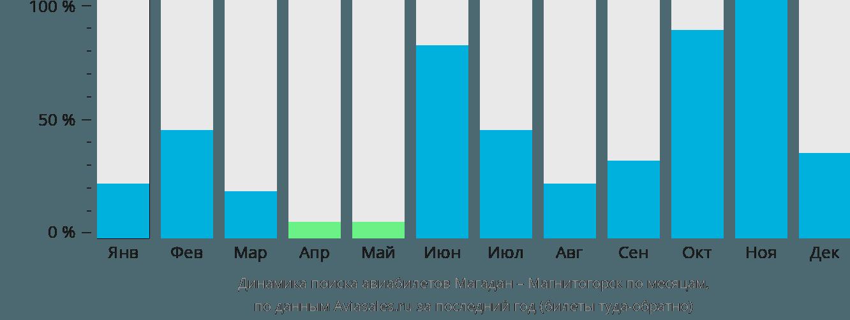 Динамика поиска авиабилетов из Магадана в Магнитогорск по месяцам