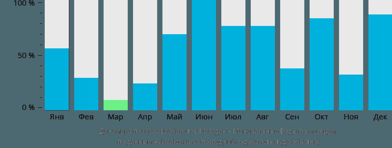 Динамика поиска авиабилетов из Магадана в Минеральные воды по месяцам