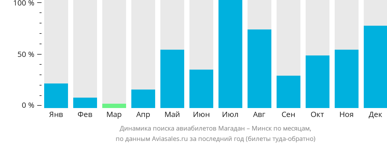 Динамика поиска авиабилетов из Магадана в Минск по месяцам