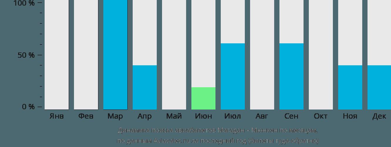 Динамика поиска авиабилетов из Магадана в Мюнхен по месяцам