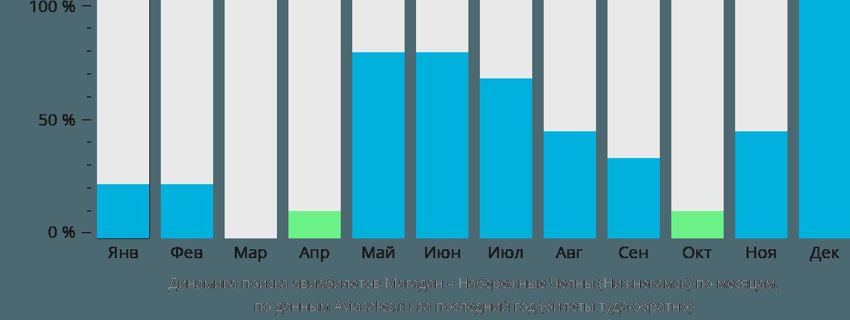 Динамика поиска авиабилетов из Магадана в Набережные Челны (Нижнекамск) по месяцам