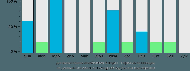 Динамика поиска авиабилетов из Магадана в Норильск по месяцам