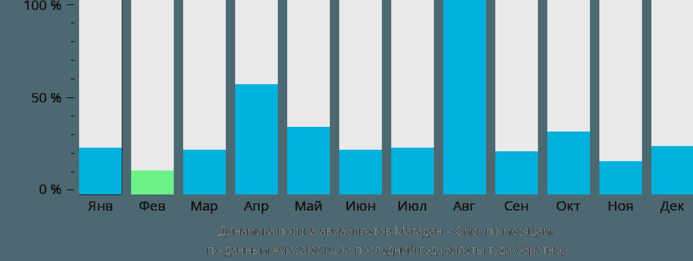 Динамика поиска авиабилетов из Магадана в Омск по месяцам