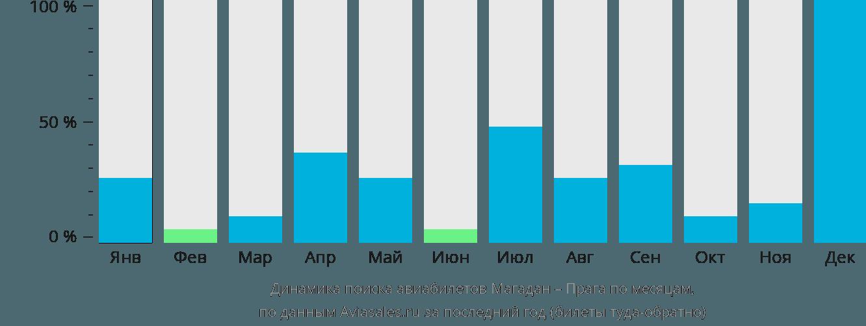 Динамика поиска авиабилетов из Магадана в Прагу по месяцам