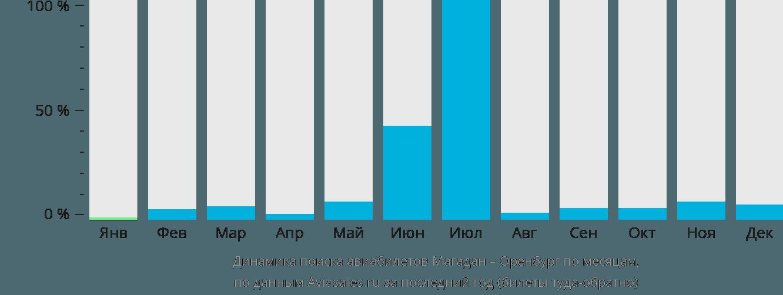 Динамика поиска авиабилетов из Магадана в Оренбург по месяцам
