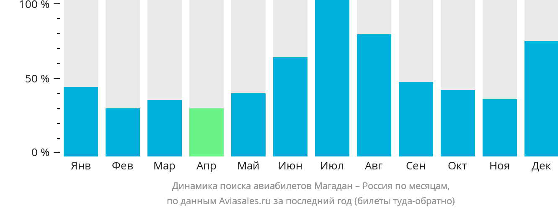 Динамика поиска авиабилетов из Магадана в Россию по месяцам