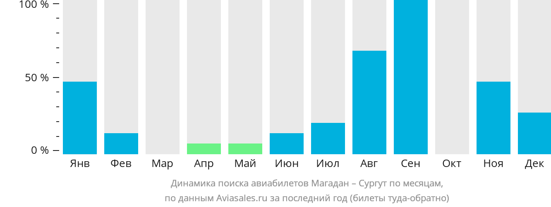 Динамика поиска авиабилетов из Магадана в Сургут по месяцам