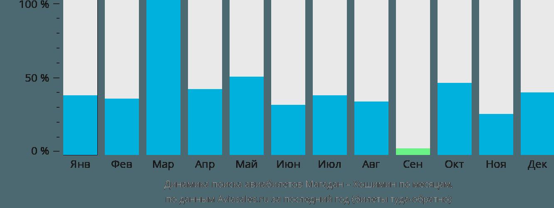 Динамика поиска авиабилетов из Магадана в Хошимин по месяцам