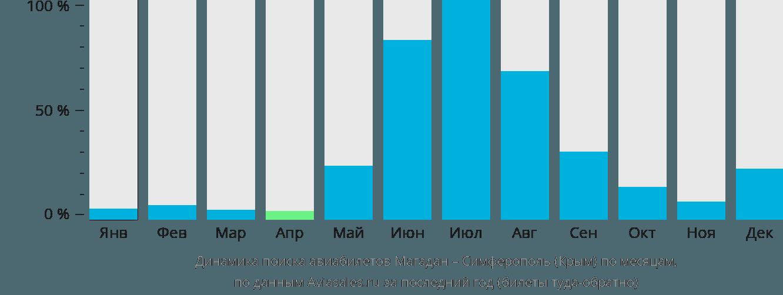 Динамика поиска авиабилетов из Магадана в Симферополь по месяцам