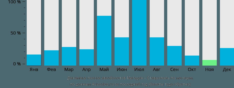 Динамика поиска авиабилетов из Магадана в Ставрополь по месяцам