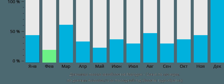 Динамика поиска авиабилетов из Магадана в Санью по месяцам