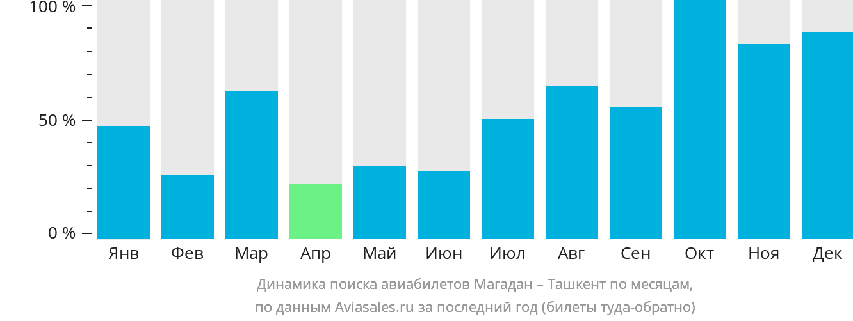 Динамика поиска авиабилетов из Магадана в Ташкент по месяцам