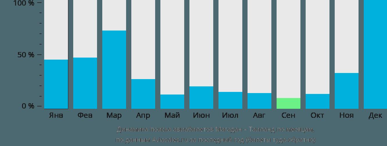 Динамика поиска авиабилетов из Магадана в Таиланд по месяцам
