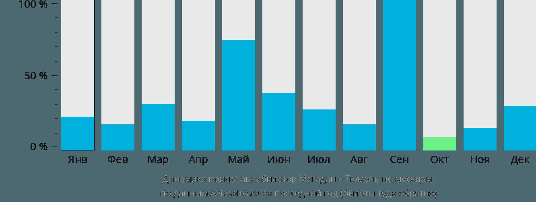 Динамика поиска авиабилетов из Магадана в Тюмень по месяцам