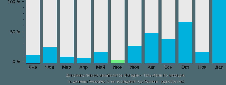 Динамика поиска авиабилетов из Магадана в Тель-Авив по месяцам