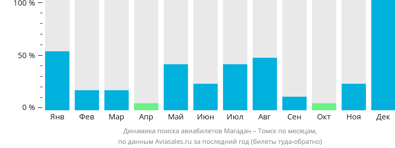 Динамика поиска авиабилетов из Магадана в Томск по месяцам