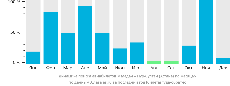 Динамика поиска авиабилетов из Магадана в Астану по месяцам