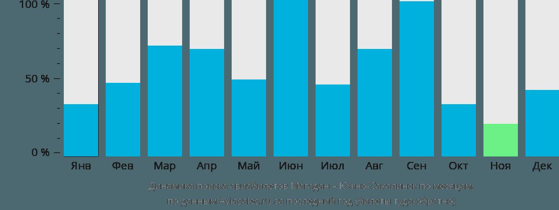 Динамика поиска авиабилетов из Магадана в Южно-Сахалинск по месяцам