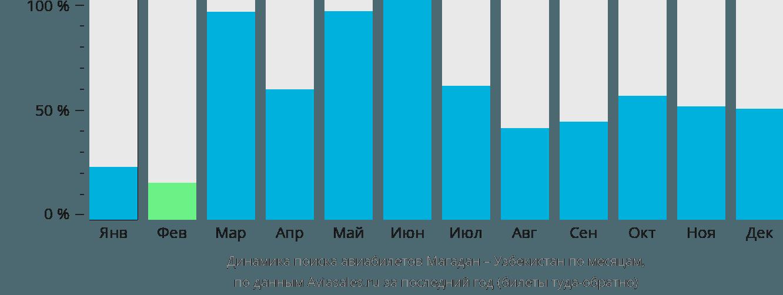 Динамика поиска авиабилетов из Магадана в Узбекистан по месяцам