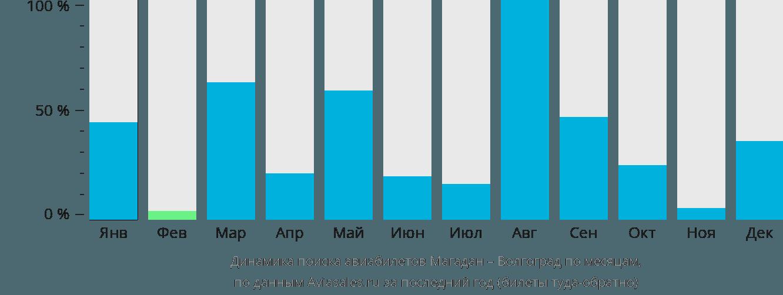 Динамика поиска авиабилетов из Магадана в Волгоград по месяцам