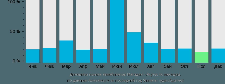 Динамика поиска авиабилетов из Магадана в Якутск по месяцам