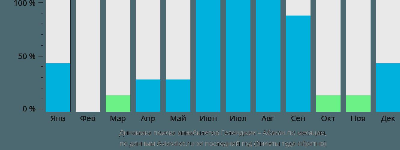 Динамика поиска авиабилетов из Геленджика в Абакан по месяцам