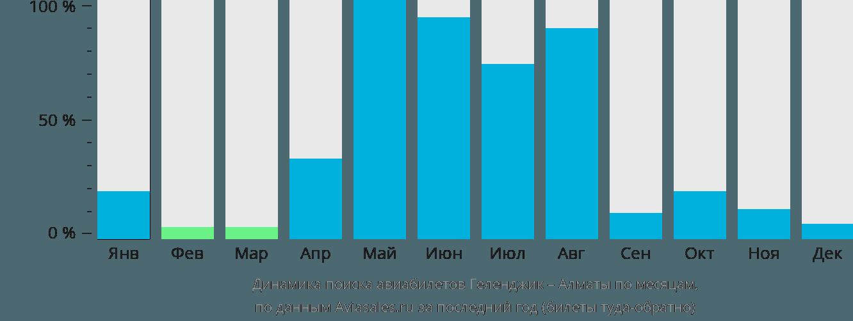 Динамика поиска авиабилетов из Геленджика в Алматы по месяцам