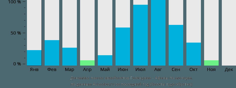 Динамика поиска авиабилетов из Геленджика в Афины по месяцам