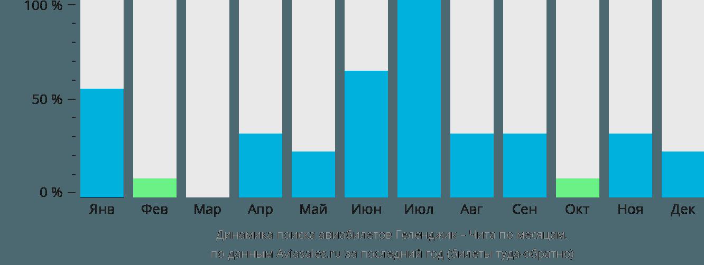 Динамика поиска авиабилетов из Геленджика в Читу по месяцам