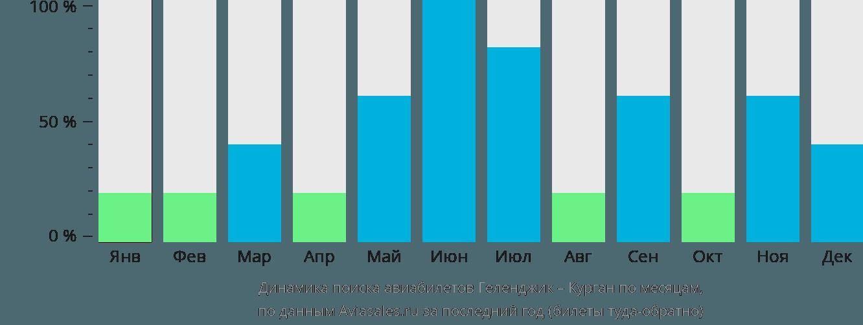 Динамика поиска авиабилетов из Геленджика в Курган по месяцам