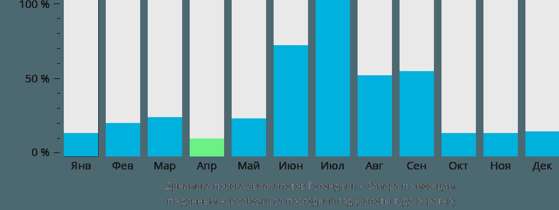 Динамика поиска авиабилетов из Геленджика в Самару по месяцам