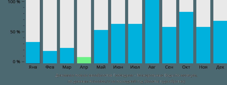 Динамика поиска авиабилетов из Геленджика в Минеральные воды по месяцам