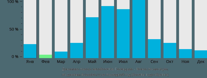 Динамика поиска авиабилетов из Геленджика в Минск по месяцам