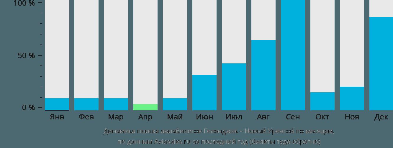 Динамика поиска авиабилетов из Геленджика в Новый Уренгой по месяцам
