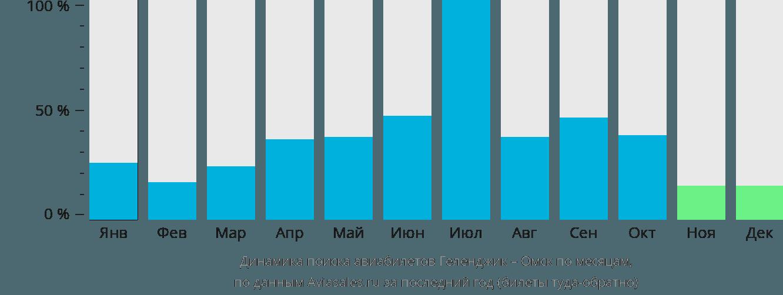 Динамика поиска авиабилетов из Геленджика в Омск по месяцам