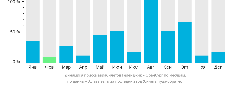 Динамика поиска авиабилетов из Геленджика в Оренбург по месяцам