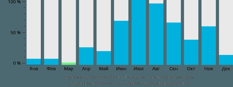 Динамика поиска авиабилетов из Геленджика в Сыктывкар по месяцам