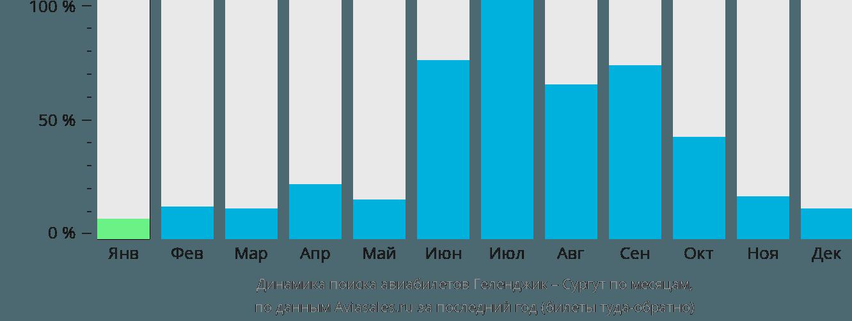 Динамика поиска авиабилетов из Геленджика в Сургут по месяцам
