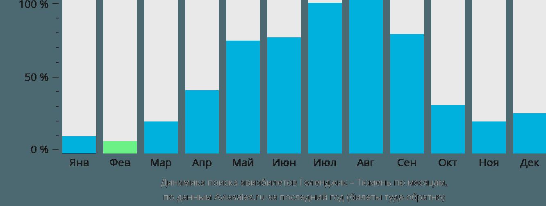 Динамика поиска авиабилетов из Геленджика в Тюмень по месяцам