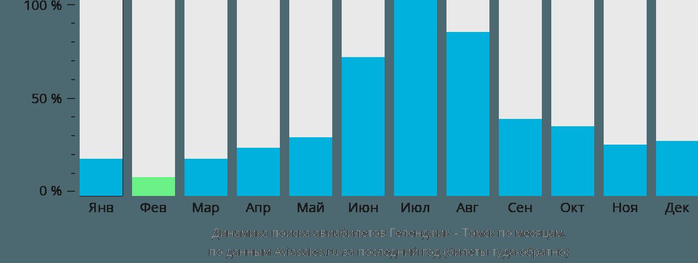 Динамика поиска авиабилетов из Геленджика в Томск по месяцам