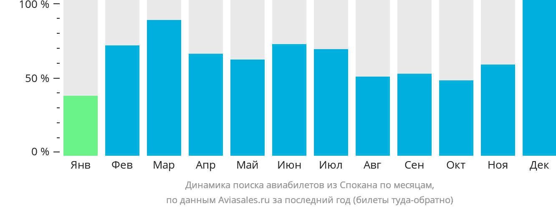 Динамика поиска авиабилетов из Спокана по месяцам