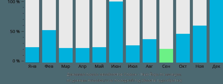Динамика поиска авиабилетов из Спокана в Нью-Йорк по месяцам