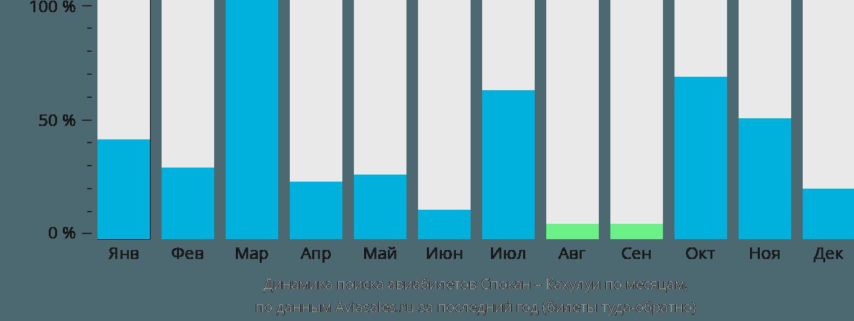 Динамика поиска авиабилетов из Спокана в Кахулуи по месяцам